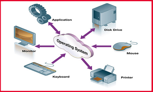 Examples of some Operating Systems