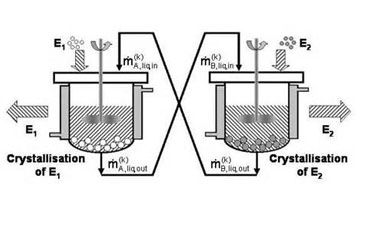 Solubility of Substance and Crystallization