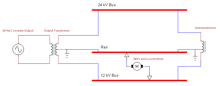System of Electrification for Traction System
