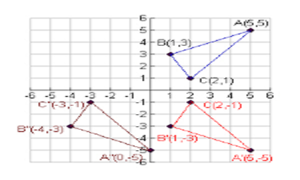 Combination of Transformations
