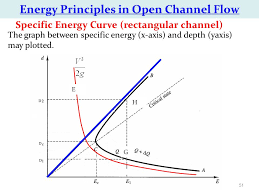 ENERGY PRINCIPLE IN OPEN CHANNEL FLOW AND COMPUTATION OF CRITICAL DEPTHS FOR VARIOUS SECTION