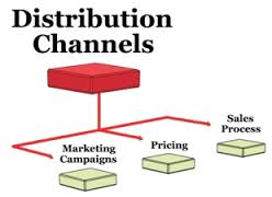 Distribution Channels and Marketing Channels