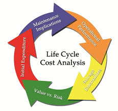 Life Cycle costing, Financial and Economic Analysis, and Benefit cost Ratio Analysis
