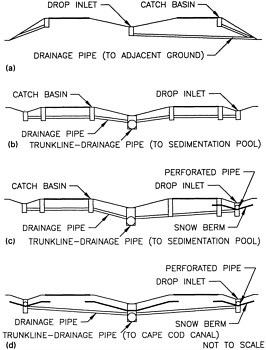 HIGHWAY DRAINAGE(DIFFERENT TYPES OF ENERGY DISSIPATING STRUCTURE-DESIGN OF SUBSURFACE DRAIN)