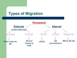 Migration-Types, Trends, Opportunities and Challenges