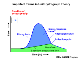 DERIVATION OF UNIT HYDROGRAPH FROM ISOLATED AND COMPLEX STORMS