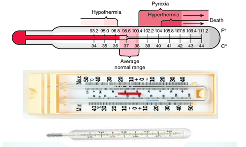 Types of Thermometer According to Construction