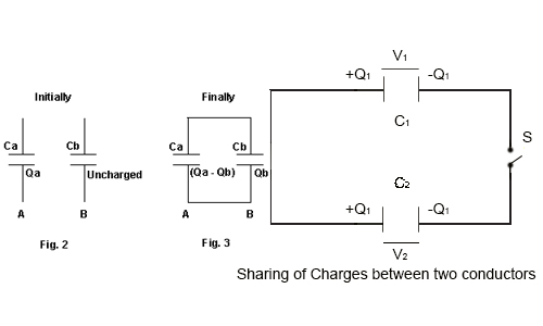 Sharing of Charges between two Capacitors and Dielectric
