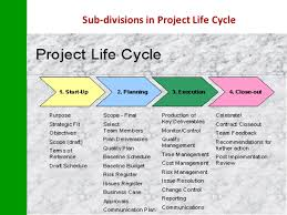 project phases essay Agenda 1 what is a project 2 what is project management 3 what is the project cycle 4 project identification i problem, objectives and strategy analysis.