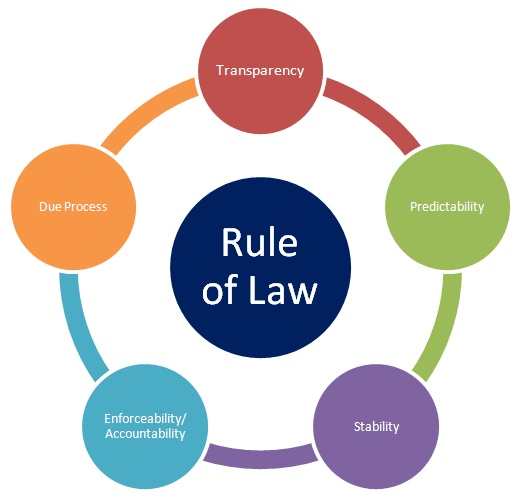 The State with the Rule of Law