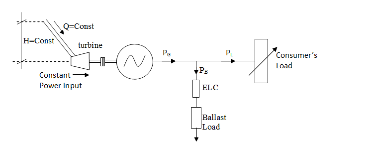 Single Phase Voltage Controller In ELC