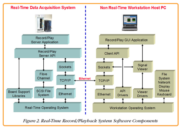 Embedded and Real Time Software