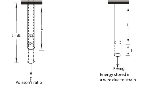 Energy stored in a Stretched Wire, Poisson's Ratio and Elastic after Effect