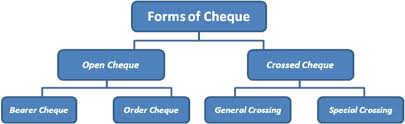 Types Of Cheque And Meaning of Cash Book