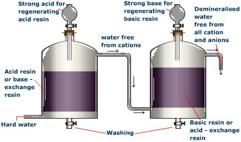 Removal of Hardness of Water