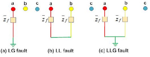 Basic Concept and Purpose of Fault Calculation ,Types of Fault, Causes of Fault, Sources of Fault and Effect Of Faults