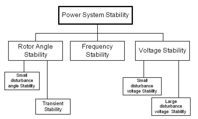 Introduction,Classification of Power System Stability & Stability Limit