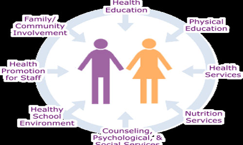 Scope of Health Education