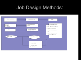 Concept, Benefits and Method of Job Design