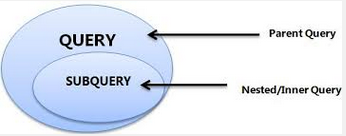 Queries and Sub-Queries