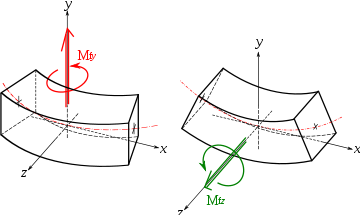 INTRODUCTION TO THEORY OF FLEXURE