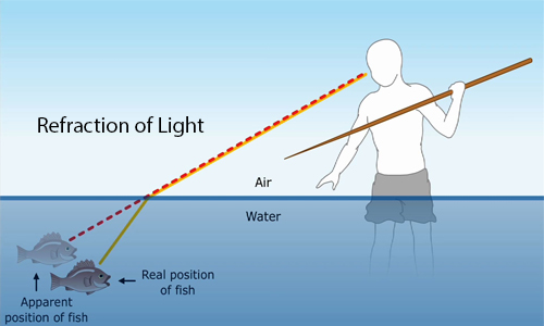 Refraction of The Light