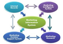 Concept of Marketing Information System and its Components