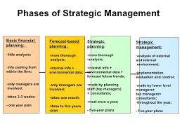 Strategy, Strategic Management, Levels of Strategy and Opportunity Assessment