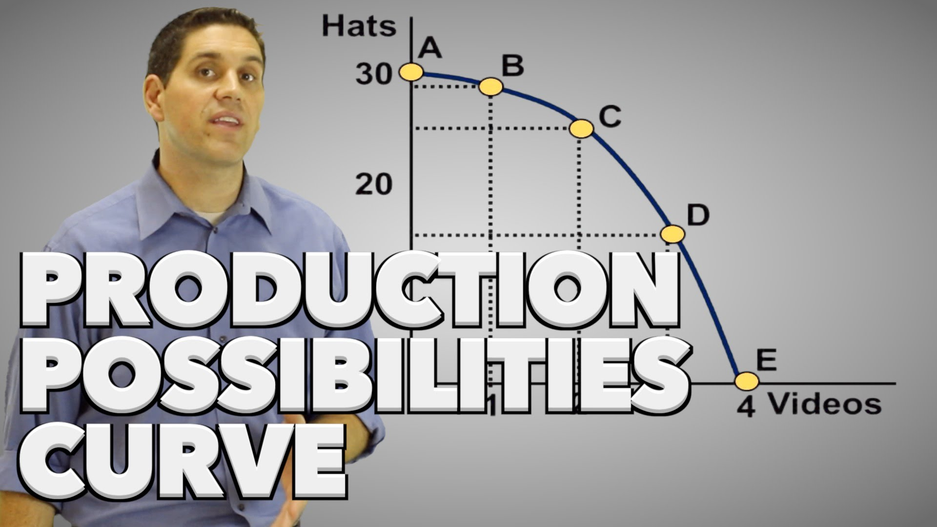 Scarcity and Choice, Allocation of Resources and PPC