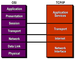 Comparison of OSI and TCP/IP Model