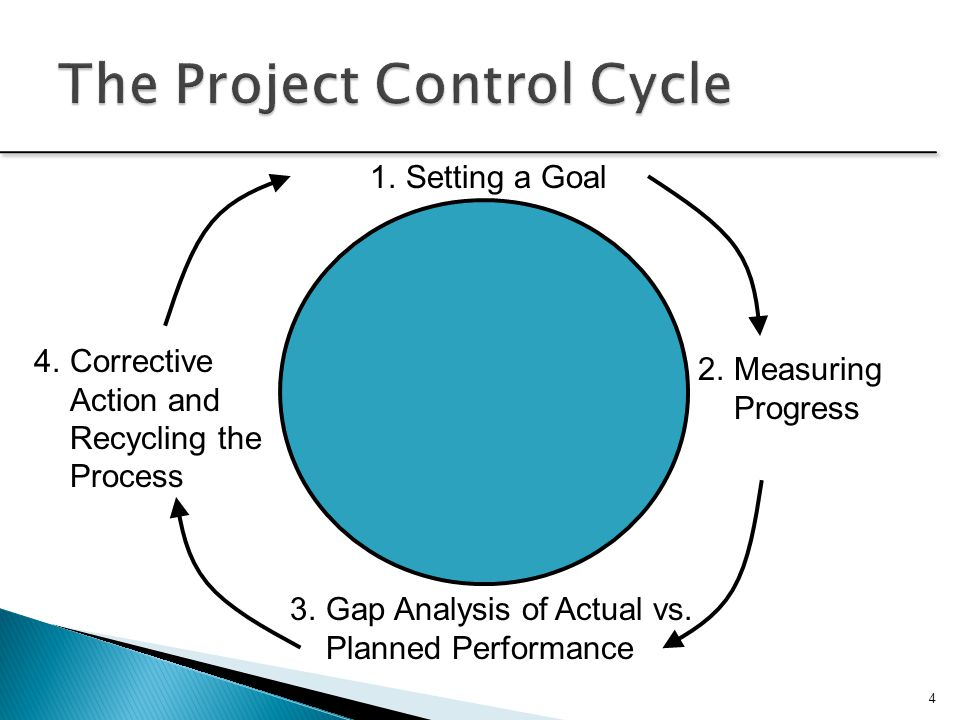 Introduction to Monitoring Evaluating, Controlling and Project Control Cycle.