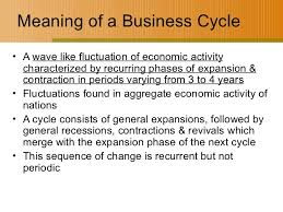 Business cycle: Meaning, Characteristics, Phases of Business Cycle