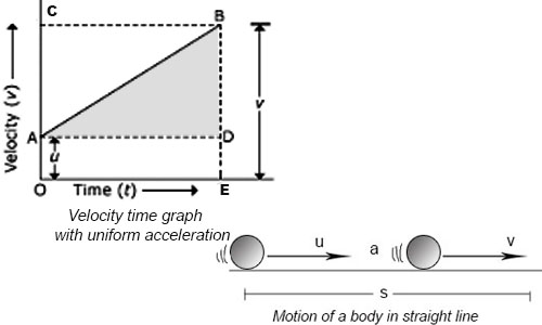 Equation of Motion with Uniform Acceleration and Relative Velocity