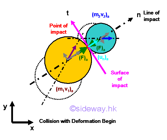 IMPULSIVE MOTION AND IMPACT,  DIRECT CENTRAL IMPACT, OBLIQUE IMPACT