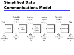 Data Communication Model and Types of Network
