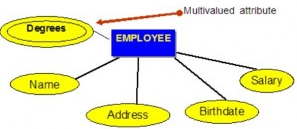 Multi-valued and Joined Dependencies