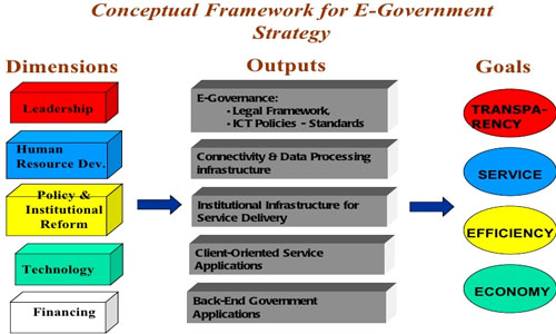 Introduction and Goals of E-Governance