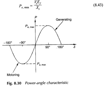 Power Angle Characteristics of Cylindrical Rotor Synchronous Machine and Two Reaction Model of Salient Pole Machine.