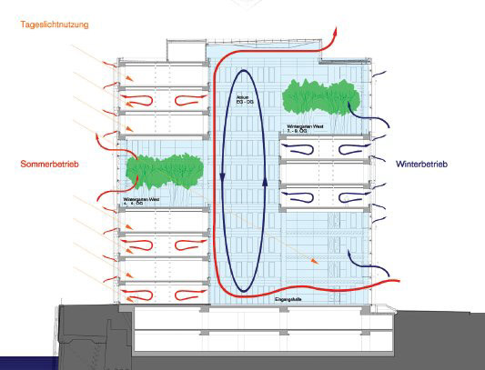 VENTILATION( REQUIREMENTS, STANDARDS, DESIGN) & AIR CONDITIONING