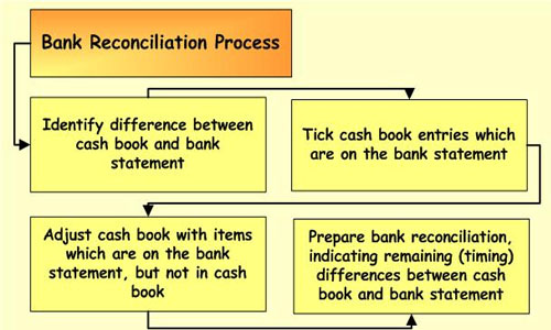Bank Reconciliation Statement (AGF No. 15)