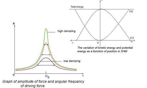 Energy in SHM types of Oscillation and Vibration