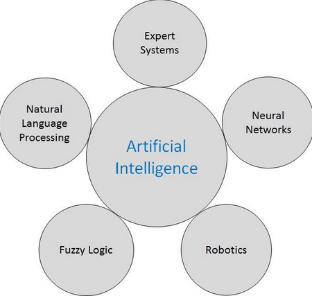 AI and Related Fields