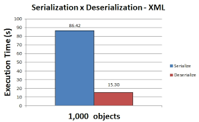 Serializing SQL Query results into XML