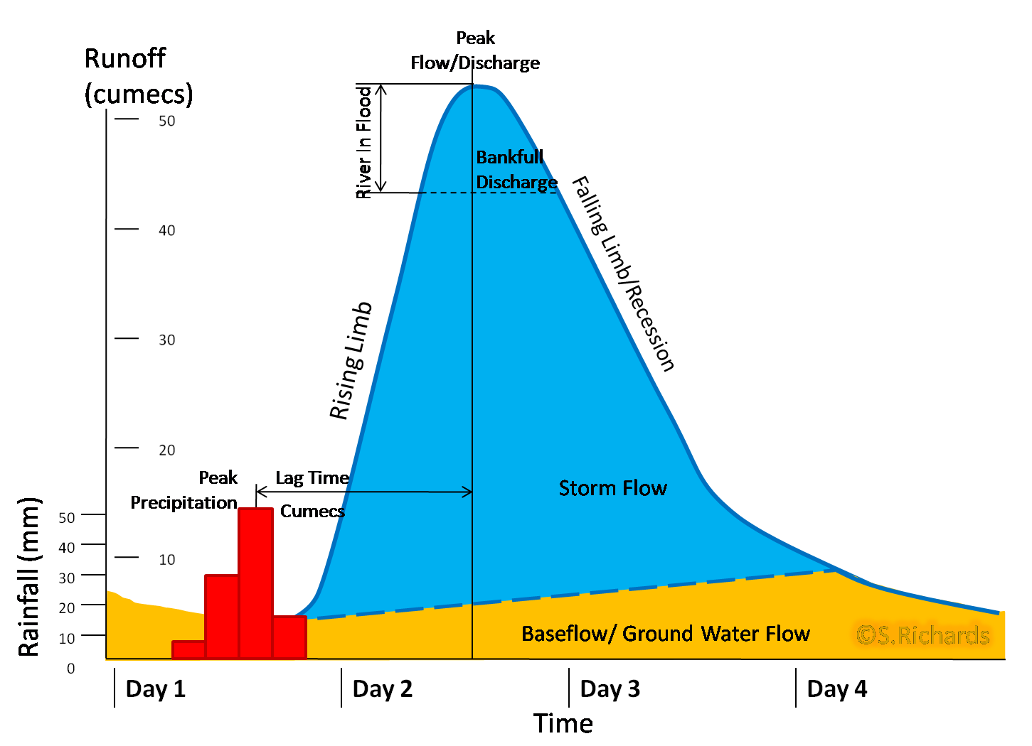COMPONENTS OF HYDROGRAPH AND UNIT HYDROGRAPH