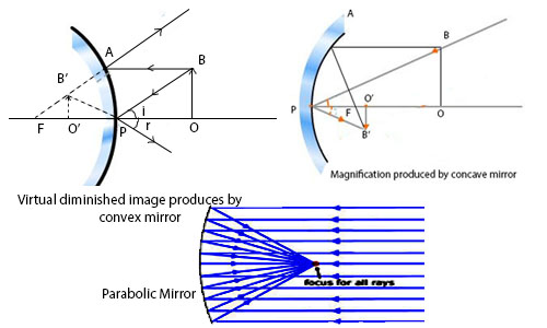 Parabolic Mirror and Magnification