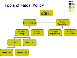 Fiscal policy (Methods and Goals)