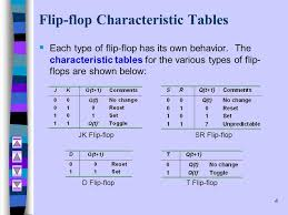 Flip flop and its types