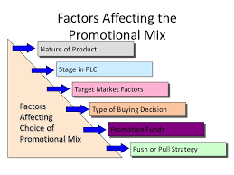 Promotion Mix Determining Factors
