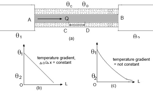 Conduction, Temperature Gradient and Thermal Conductivity