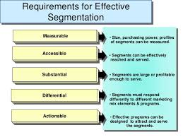 Requirements for Effective Segmentation, Product Positioning and its Process